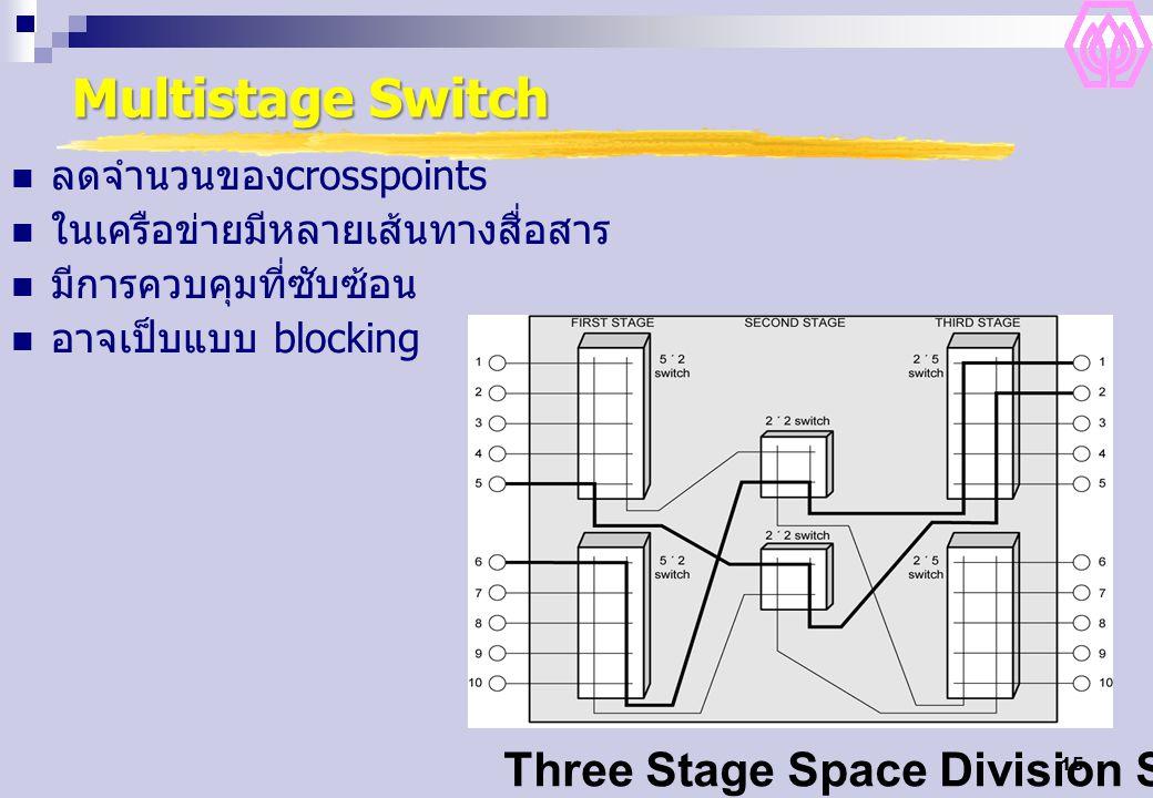 15 Multistage Switch ลดจำนวนของcrosspoints ในเครือข่ายมีหลายเส้นทางสื่อสาร มีการควบคุมที่ซับซ้อน อาจเป็บแบบ blocking Three Stage Space Division Switch