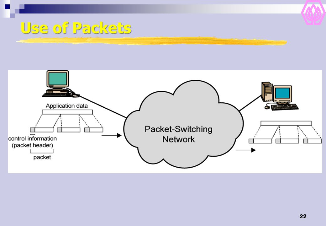 22 Use of Packets