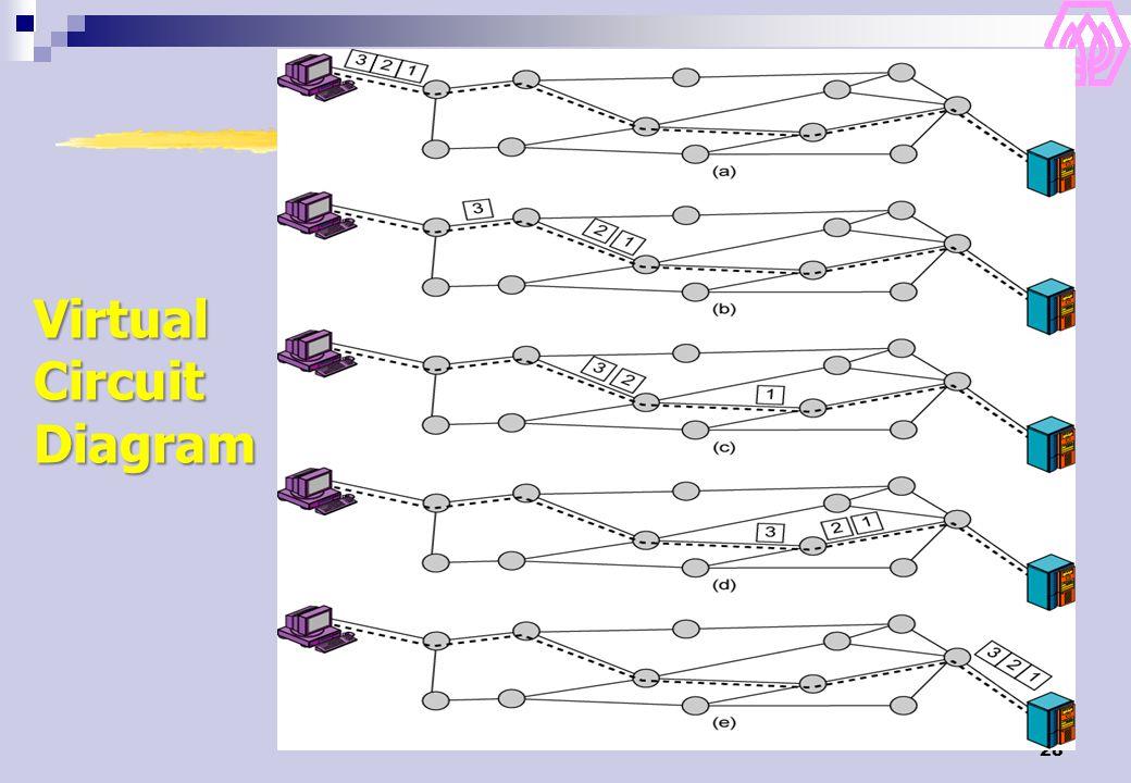 28 Virtual Circuit Diagram