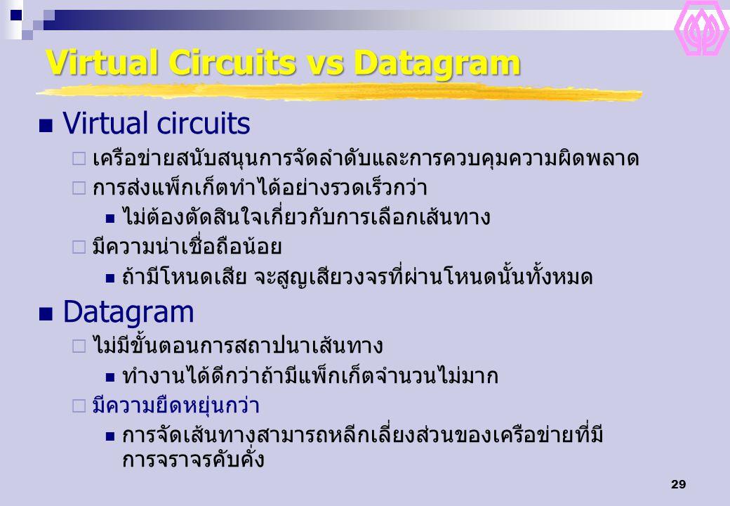 29 Virtual Circuits vs Datagram Virtual circuits  เครือข่ายสนับสนุนการจัดลำดับและการควบคุมความผิดพลาด  การส่งแพ็กเก็ตทำได้อย่างรวดเร็วกว่า ไม่ต้องตั
