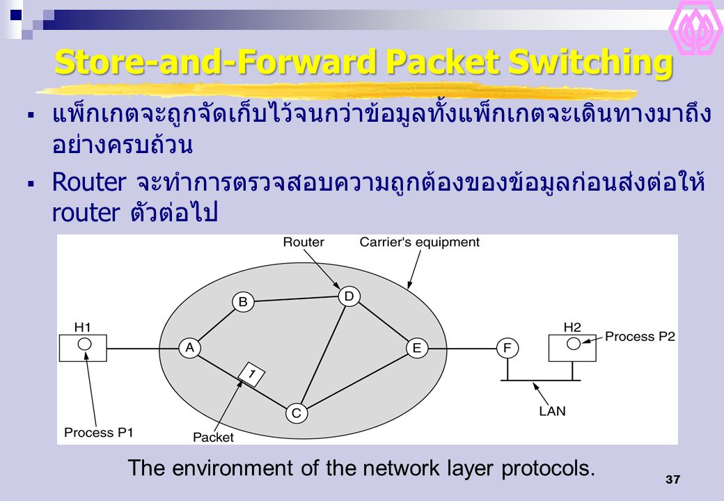 37 Store-and-Forward Packet Switching The environment of the network layer protocols.  แพ็กเกตจะถูกจัดเก็บไว้จนกว่าข้อมูลทั้งแพ็กเกตจะเดินทางมาถึง อย