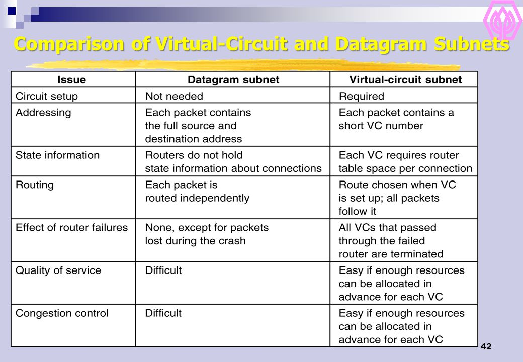 42 Comparison of Virtual-Circuit and Datagram Subnets 5-4