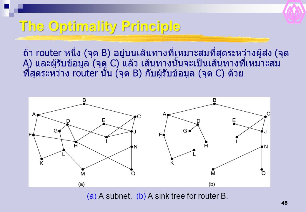 45 The Optimality Principle (a) A subnet.(b) A sink tree for router B.