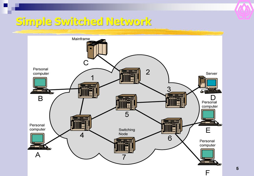76 Expedited Forwarding Expedited packets experience a traffic-free network.