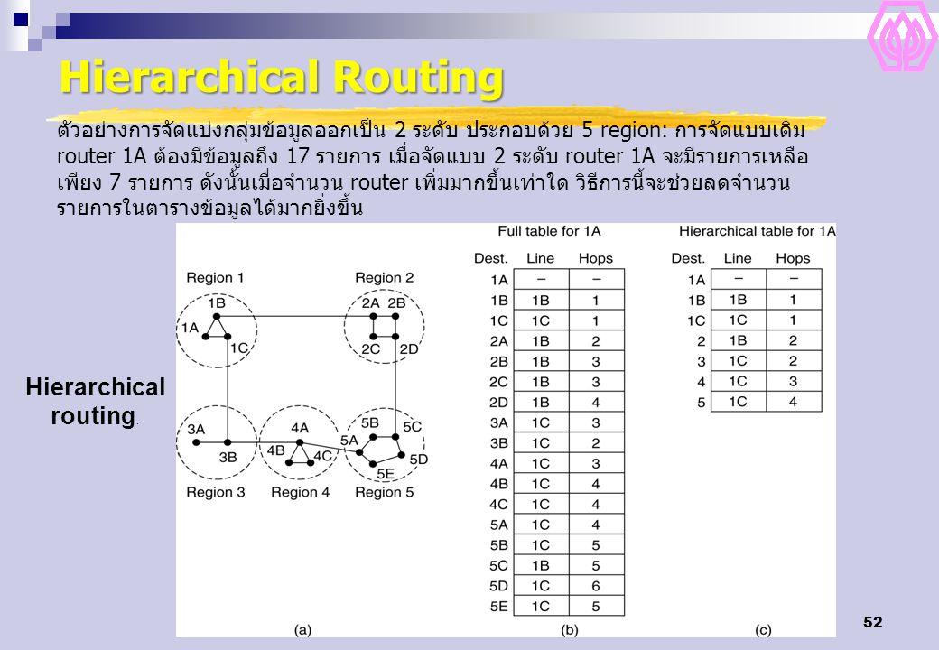 52 Hierarchical Routing Hierarchical routing. ตัวอย่างการจัดแบ่งกลุ่มข้อมูลออกเป็น 2 ระดับ ประกอบด้วย 5 region: การจัดแบบเดิม router 1A ต้องมีข้อมูลถึ