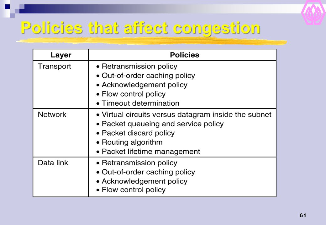 61 Policies that affect congestion 5-26