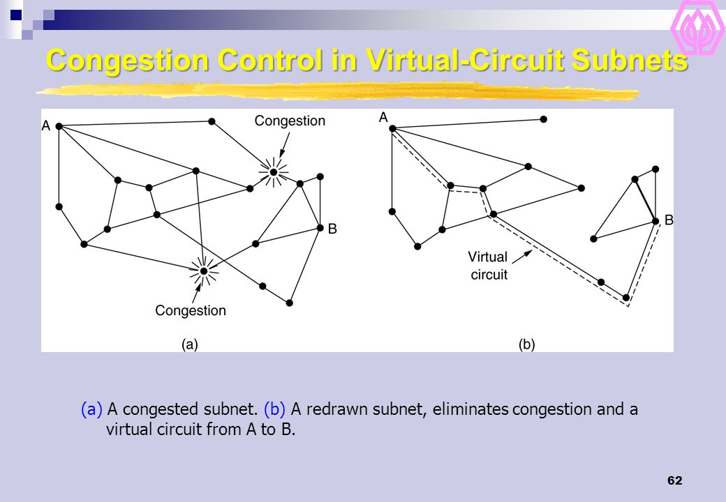 62 Congestion Control in Virtual-Circuit Subnets (a) A congested subnet. (b) A redrawn subnet, eliminates congestion and a virtual circuit from A to B