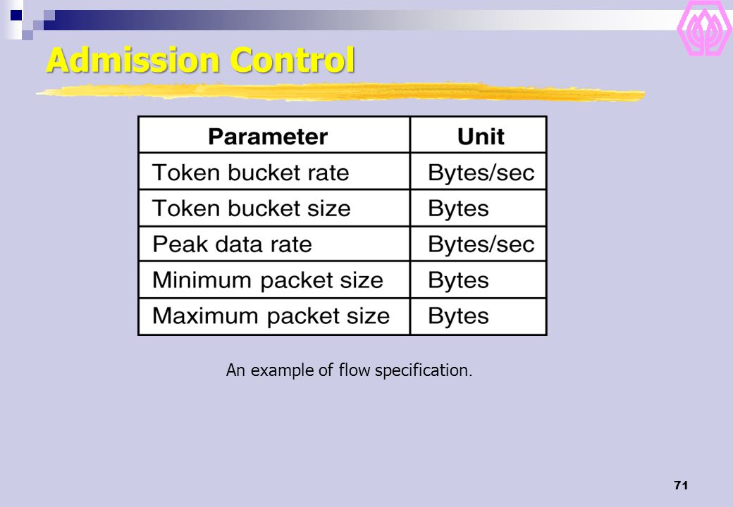 71 Admission Control An example of flow specification. 5-34