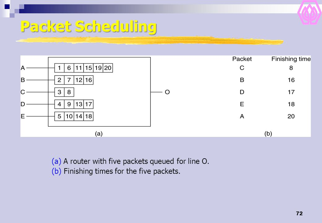 72 Packet Scheduling (a) A router with five packets queued for line O. (b) Finishing times for the five packets.