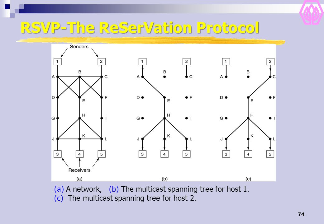 74 RSVP-The ReSerVation Protocol (a) A network, (b) The multicast spanning tree for host 1. (c) The multicast spanning tree for host 2.