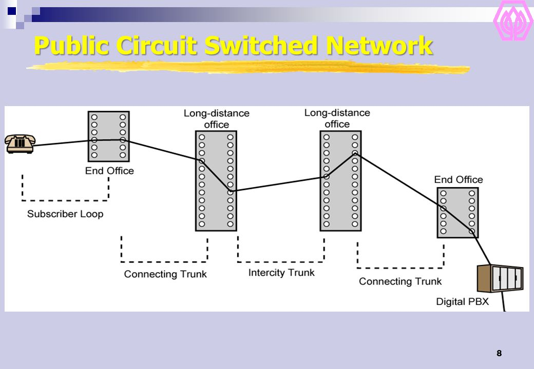 8 Public Circuit Switched Network