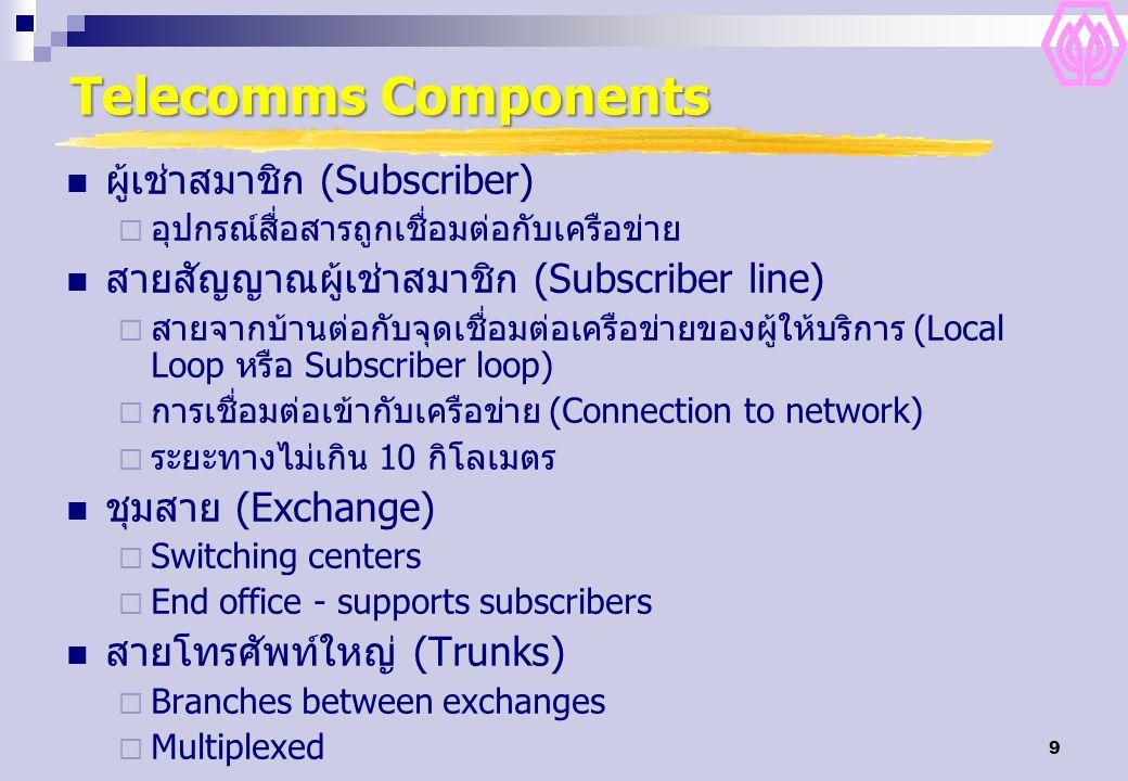 9 Telecomms Components ผู้เช่าสมาชิก (Subscriber)  อุปกรณ์สื่อสารถูกเชื่อมต่อกับเครือข่าย สายสัญญาณผู้เช่าสมาชิก (Subscriber line)  สายจากบ้านต่อกับ