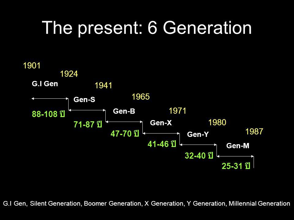 The present: 6 Generation G.I Gen Gen-S Gen-B Gen-X Gen-Y Gen-S Gen-M 1901 1924 1941 1965 1971 1980 1987 88-108 ปี 71-87 ปี 47-70 ปี 41-46 ปี 32-40 ปี