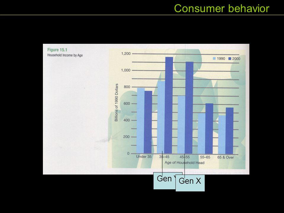 Consumer behavior Gen Y Gen X