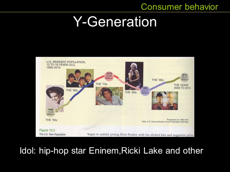 Y-Generation Consumer behavior Idol: hip-hop star Eninem,Ricki Lake and other