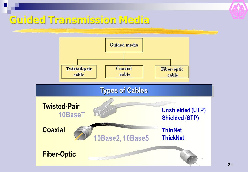 21 Types of Cables Coaxial ThinNet ThickNet 10Base2, 10Base5 Fiber-Optic Twisted-Pair Unshielded (UTP) Shielded (STP) 10BaseT Guided Transmission Medi