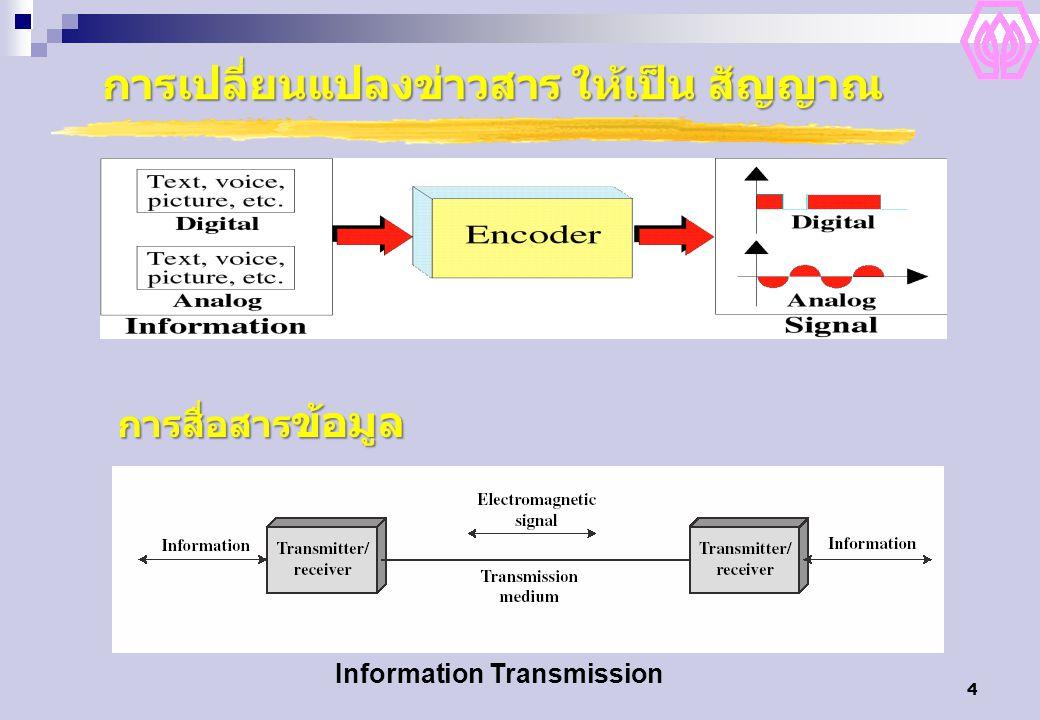 5 สัญญาณแม่เหล็กไฟฟ้า (Electromagnetic Signals) รูปแบบของสัญญาณ สัญญาณซ้ำตามช่วงเวลา(Periodic Signal) สัญญาณไม่ซ้ำตามช่วงเวลา (Aperiodic Signal)
