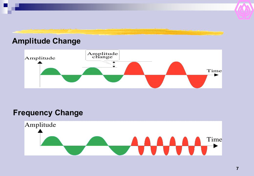 7 Amplitude Change Frequency Change