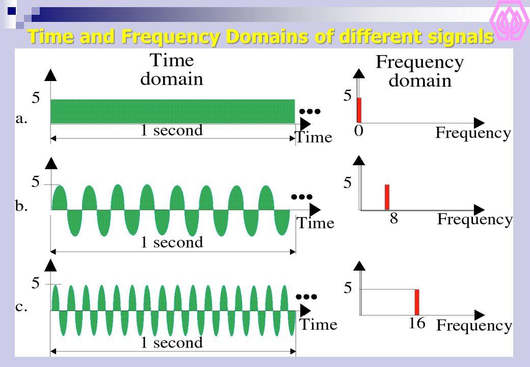 10 Composite Signals คลื่น Periodic ส่วนใหญ่ ดูไม่เหมือนกับคลื่น Sine wave ปกติ แต่ถ้าความไม่ปกตินั้น เกิดขึ้นซ้ำกัน ก็ยังเป็นคลื่นที่เป็น แบบ Periodic คลื่นเหล่านี้ เกิดจากการรวมตัวกันของ คลื่น Sine หลายๆ คลื่น การแยกคลื่นเหล่านี้ออกมา โดยการใช้ Fourier Analysis