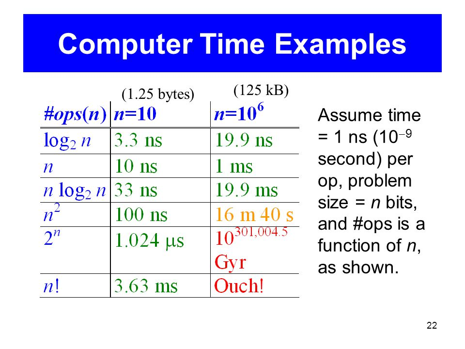 22 Computer Time Examples Assume time = 1 ns (10  9 second) per op, problem size = n bits, and #ops is a function of n, as shown. (125 kB) (1.25 byte