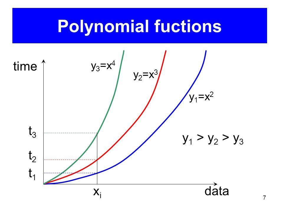 7 Polynomial fuctions time data y 1 =x 2 y 2 =x 3 y 3 =x 4 xixi t3t3 t2t2 t1t1 y 1 > y 2 > y 3
