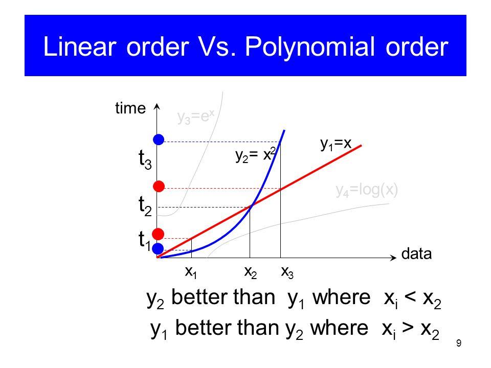 9 Linear order Vs. Polynomial order y 1 =x y 2 = x 2 y 4 =log(x) y 3 =e x data time x 1 x 2 x 3 t3t3 t2t2 t1t1 y 1 better than y 2 where x i > x 2 y 2