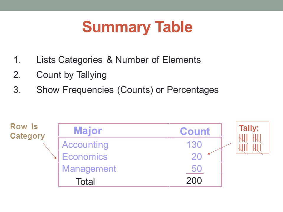 Summary Table 1.Lists Categories & Number of Elements 2.