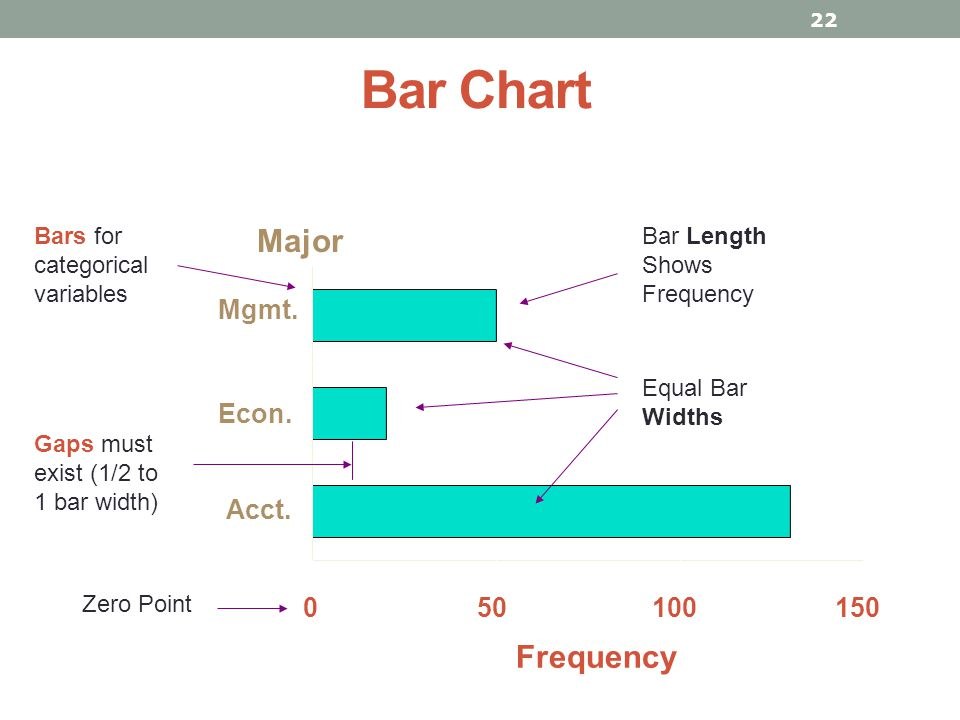 Bar Chart 22 050100150 Acct. Econ. Mgmt. Bars for categorical variables Bar Length Shows Frequency Gaps must exist (1/2 to 1 bar width) Equal Bar Widt