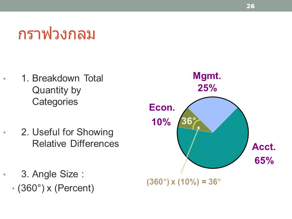 กราฟวงกลม 26 1.Breakdown Total Quantity by Categories 2.Useful for Showing Relative Differences 3.Angle Size : (360°) x (Percent) Econ. 10% Mgmt. 25%
