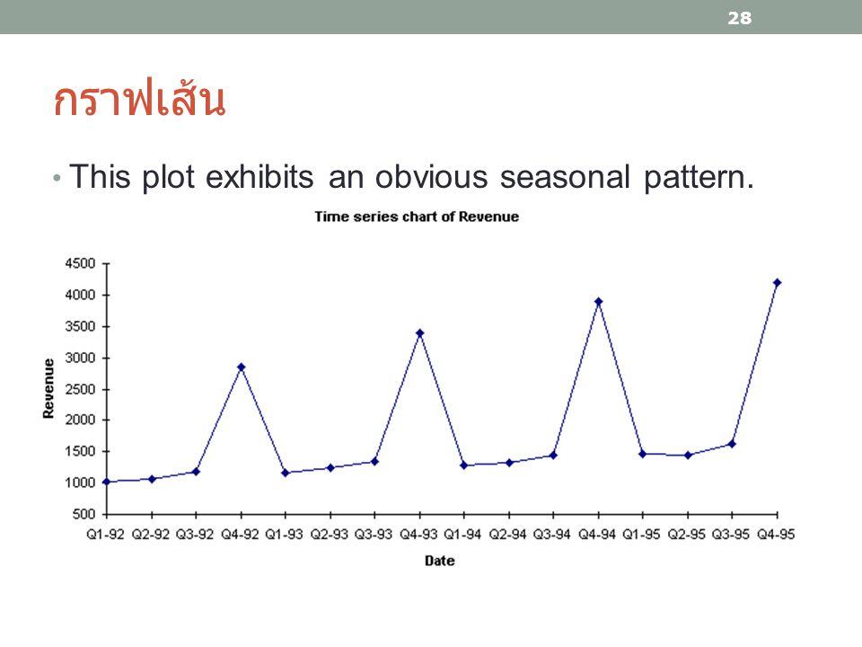 กราฟเส้น This plot exhibits an obvious seasonal pattern. 28