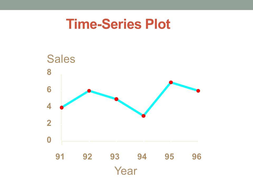 Time-Series Plot 29 Year Sales 0 2 4 6 8 919293949596