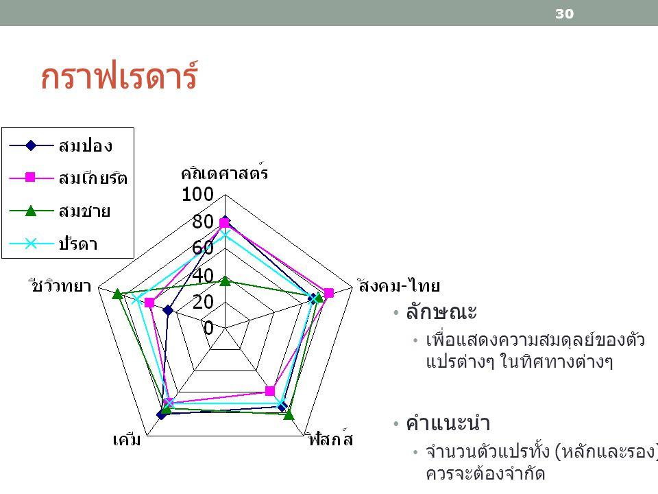กราฟเรดาร์ 30 ลักษณะ เพื่อแสดงความสมดุลย์ของตัว แปรต่างๆ ในทิศทางต่างๆ คำแนะนำ จำนวนตัวแปรทั้ง ( หลักและรอง ) ควรจะต้องจำกัด