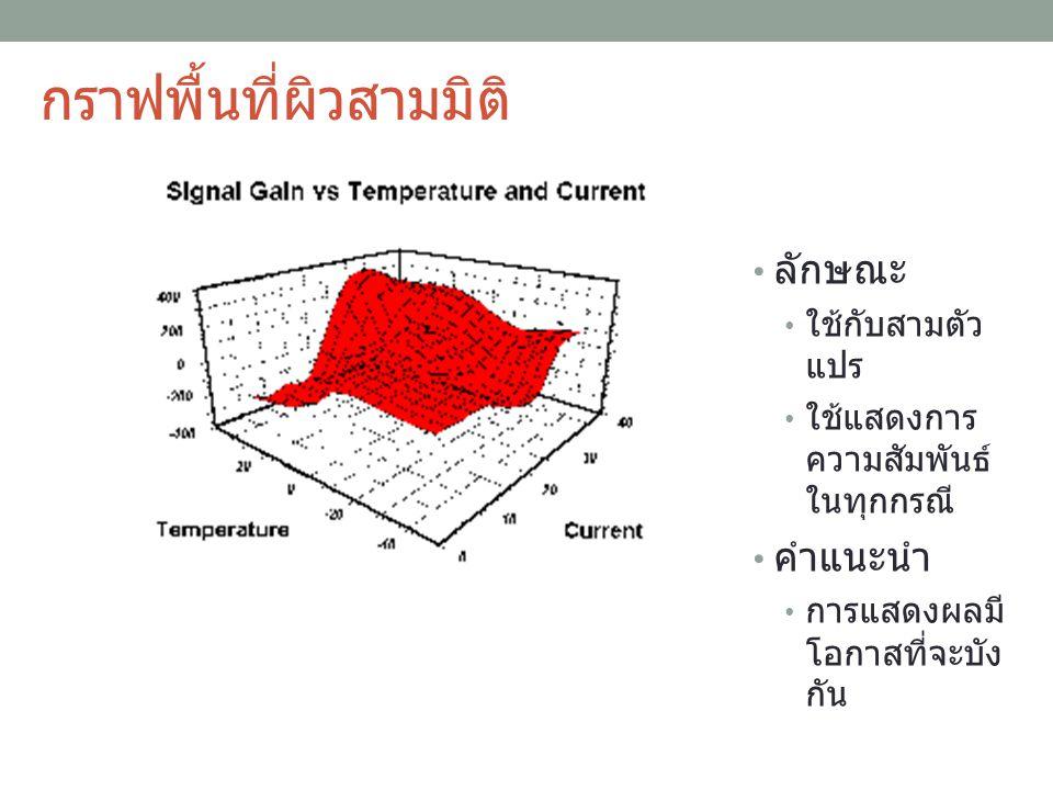 กราฟพื้นที่ผิวสามมิติ ลักษณะ ใช้กับสามตัว แปร ใช้แสดงการ ความสัมพันธ์ ในทุกกรณี คำแนะนำ การแสดงผลมี โอกาสที่จะบัง กัน 31