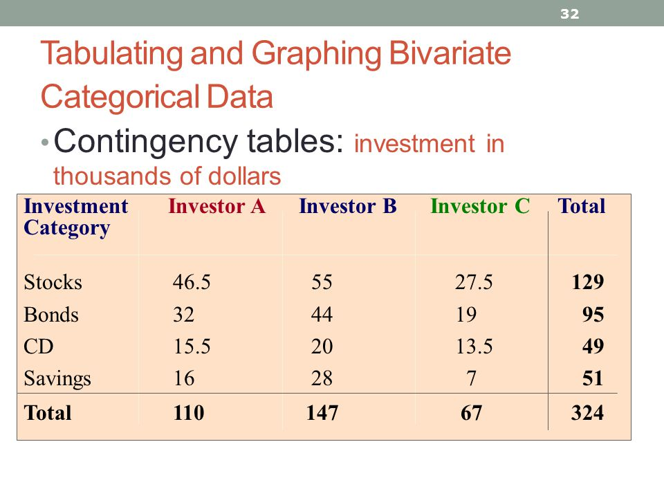 Tabulating and Graphing Bivariate Categorical Data Contingency tables: investment in thousands of dollars 32 Investment Investor A Investor B Investor C Total Category Stocks 46.5 55 27.5 129 Bonds 32 44 19 95 CD 15.5 20 13.5 49 Savings 16 28 7 51 Total 110 147 67 324