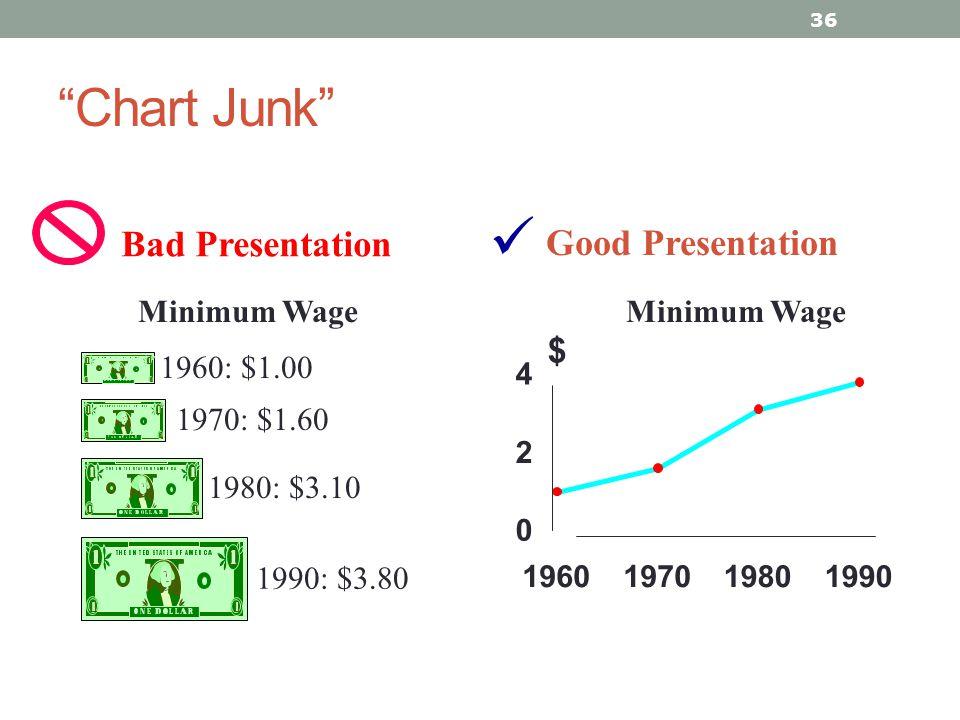 Chart Junk 36 Good Presentation 1960: $1.00 1970: $1.60 1980: $3.10 1990: $3.80 Minimum Wage 0 2 4 1960197019801990 $ Bad Presentation
