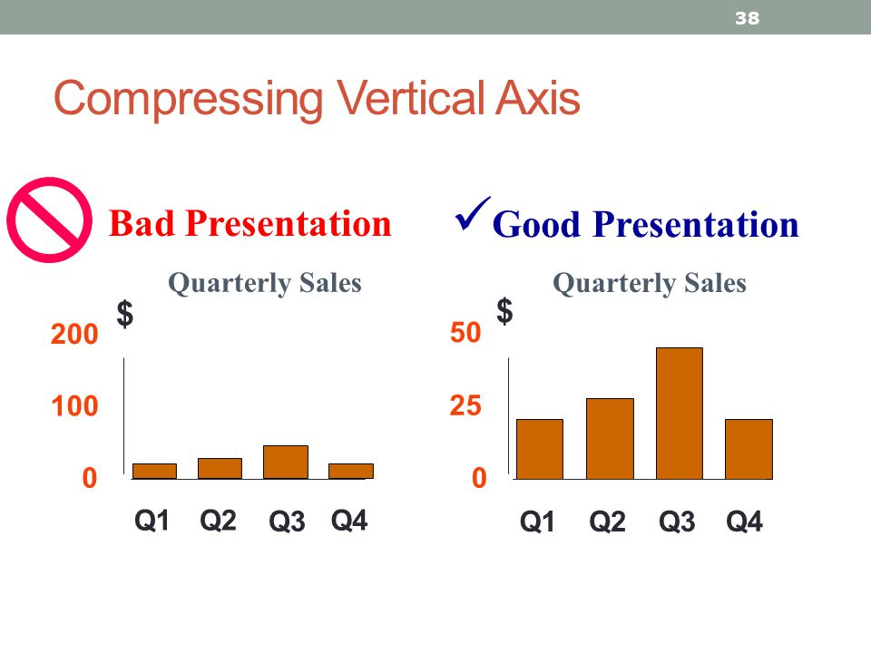 Compressing Vertical Axis 38 Good Presentation Quarterly Sales Bad Presentation 0 25 50 Q1Q2Q3 Q4 $ 0 100 200 Q1Q2 Q3 Q4 $
