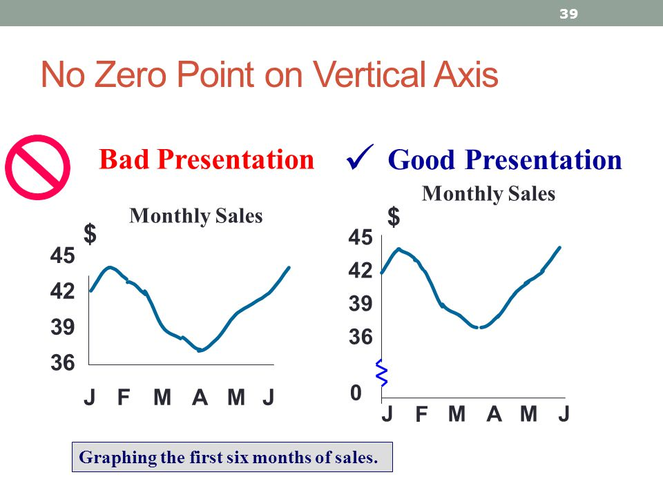 No Zero Point on Vertical Axis 39 Good Presentation Monthly Sales Bad Presentation 0 39 42 45 J F MAMJ $ 36 39 42 45 JFMAMJ $ Graphing the first six m