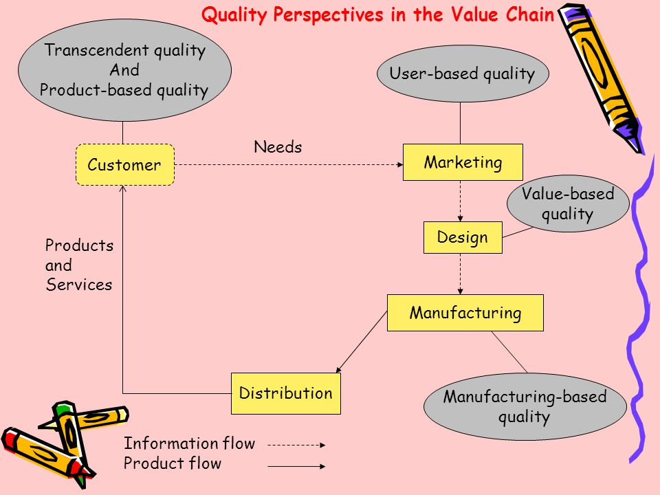User-based quality Marketing Design Manufacturing Manufacturing-based quality Distribution Customer Transcendent quality And Product-based quality Val