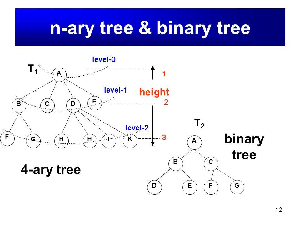 12 B A DC E F GHHI T1T1 4-ary tree K A BC DEF G binary tree T2T2 n-ary tree & binary tree level-0 level-1 level-2 height 1 2 3