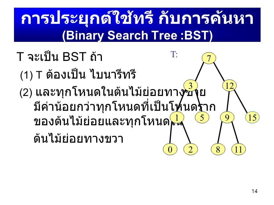 14 การประยุกต์ใช้ทรี กับการค้นหา (Binary Search Tree :BST) T จะเป็น BST ถ้า (1) T ต้องเป็น ไบนารีทรี (2) และทุกโหนดในต้นไม้ย่อยทางซ้าย มีค่าน้อยกว่าทุ