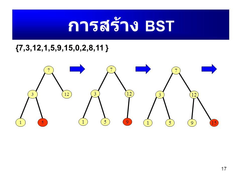 17 การสร้าง BST 7 312 15915 7 312 15 {7,3,12,1,5,9,15,0,2,8,11 } 7 312 159