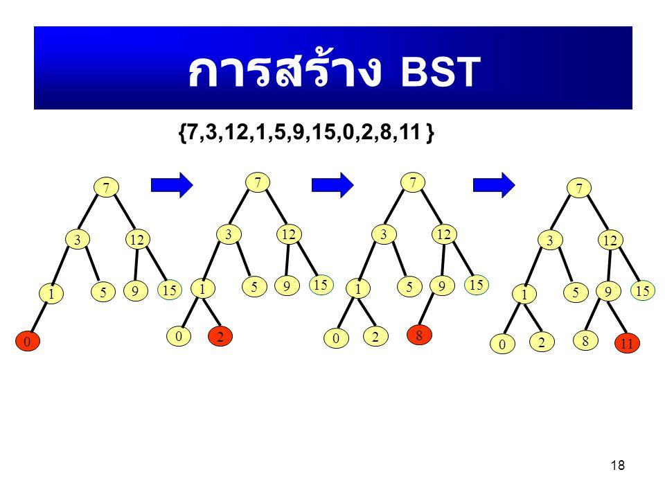 18 การสร้าง BST {7,3,12,1,5,9,15,0,2,8,11 } 7 312 1 5 9 15 0 7 312 1 5 9 15 0 2 7 312 1 5 9 15 2 0 8 7 312 1 5 9 15 2 0 8 11