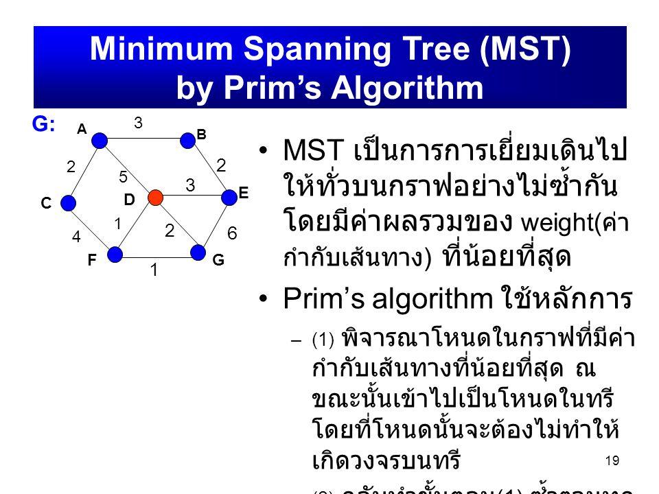 19 A B C D E FG G:G: 2 3 4 5 1 2 3 1 6 2 Minimum Spanning Tree (MST) by Prim's Algorithm MST เป็นการการเยี่ยมเดินไป ให้ทั่วบนกราฟอย่างไม่ซ้ำกัน โดยมีค