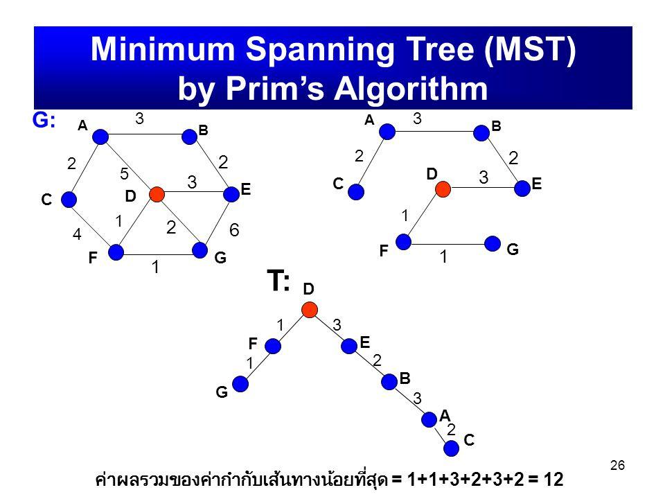 26 A B C D E FG G:G: 2 3 4 5 1 2 3 1 6 2 Minimum Spanning Tree (MST) by Prim's Algorithm D F E 13 G 1 B 2 A 3 T: ค่าผลรวมของค่ากำกับเส้นทางน้อยที่สุด