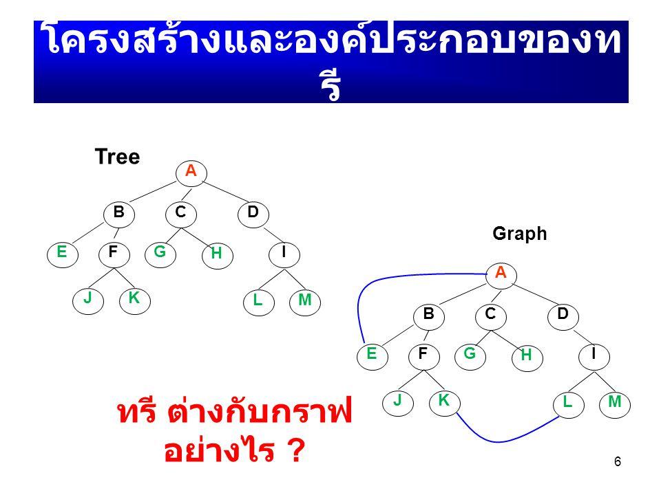 6 A BDC EFG H I JK LM โครงสร้างและองค์ประกอบของท รี Tree A BDC EFG H I JK LM Graph ทรี ต่างกับกราฟ อย่างไร ?
