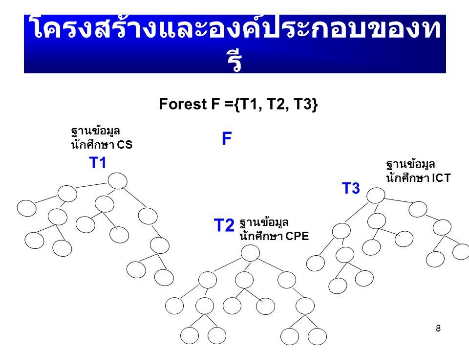 8 โครงสร้างและองค์ประกอบของท รี T1 T2 T3 Forest F ={T1, T2, T3} F ฐานข้อมูล นักศึกษา CS ฐานข้อมูล นักศึกษา CPE ฐานข้อมูล นักศึกษา ICT