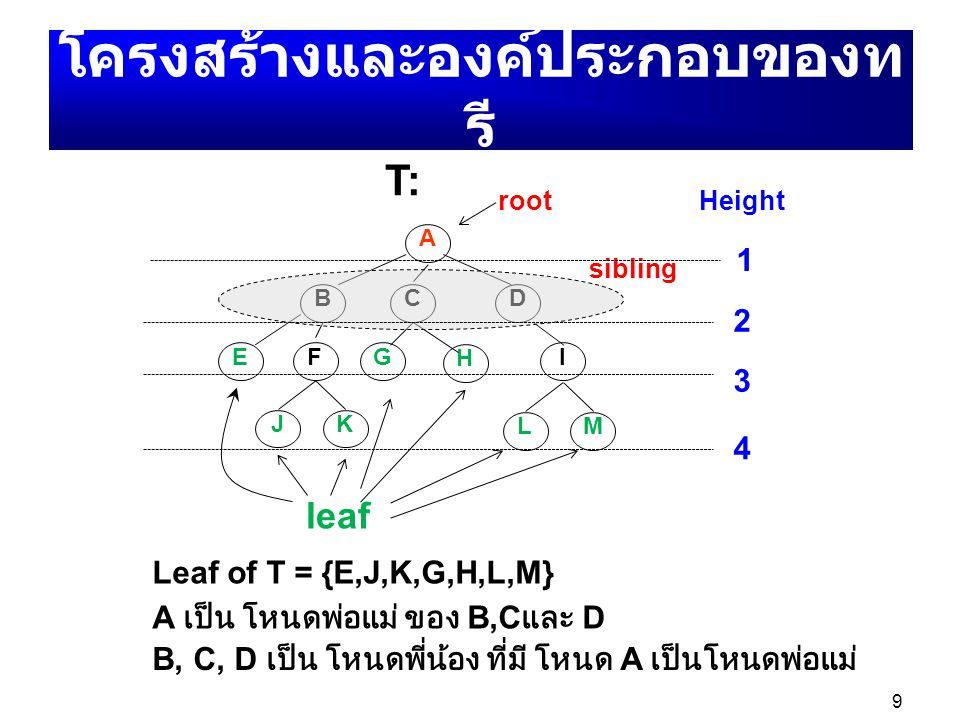 9 A BDC EFG H I JK LM root sibling Height 1 2 3 4 leaf Leaf of T = {E,J,K,G,H,L,M} T: A เป็น โหนดพ่อแม่ ของ B,C และ D โครงสร้างและองค์ประกอบของท รี B,
