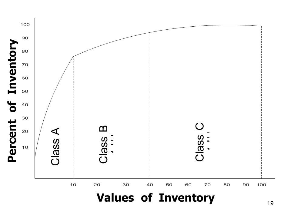 19 Class A Class B Class CPercent of Inventory Values of Inventory