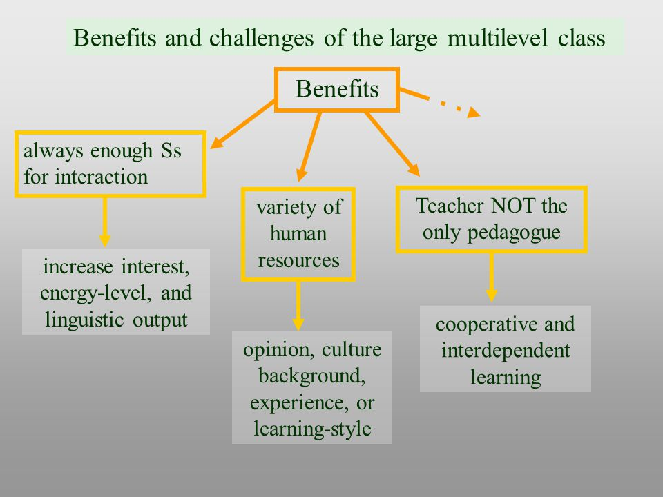 Benefits and challenges of the large multilevel class Benefits always enough Ss for interaction increase interest, energy-level, and linguistic output variety of human resources opinion, culture background, experience, or learning-style Teacher NOT the only pedagogue cooperative and interdependent learning