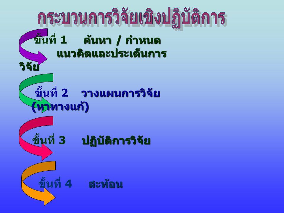 ค้นหา / กำหนด ขั้นที่ 1 ค้นหา / กำหนด แนวคิดและประเด็นการ วิจัย แนวคิดและประเด็นการ วิจัย วางแผนการวิจัย ( หาทางแก้ ) ขั้นที่ 2 วางแผนการวิจัย ( หาทางแก้ ) ปฏิบัติการวิจัย ขั้นที่ 3 ปฏิบัติการวิจัย สะท้อน ขั้นที่ 4 สะท้อน